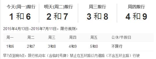 2015年北京车辆限行规定