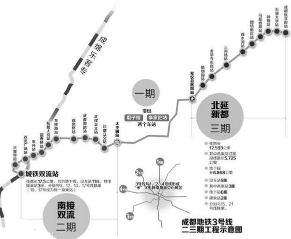 最大站间距2.05km(回龙站~三河站),最小站间距0.803km(石油大学站~红星村站),平均站间距1.394km。设红星主变电所1座。   成都地铁3号线三期2020年通车   成都地铁3号线一期工程建设已经进入了收尾工作,刚开工不久的3期工程则有望在2020年实现通车。届时列车运营时间为5:30至23:30,全日运营18小时。成都地铁3号线的建成将进一步方便新都市民出入中心城区。   据了解,今年新都将着力加快现代化立体交通体系建设,协调推进地铁3、5号线新都段建设和成彭高速改扩建,启动香城大