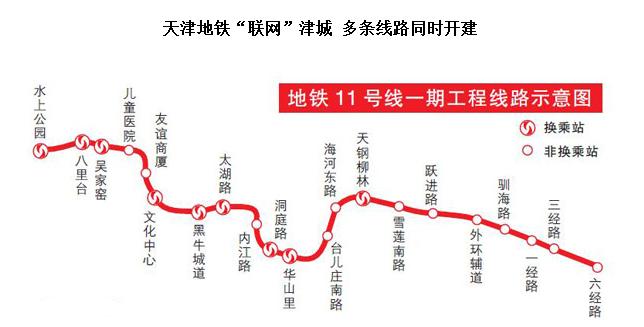 天津地铁11号线站点