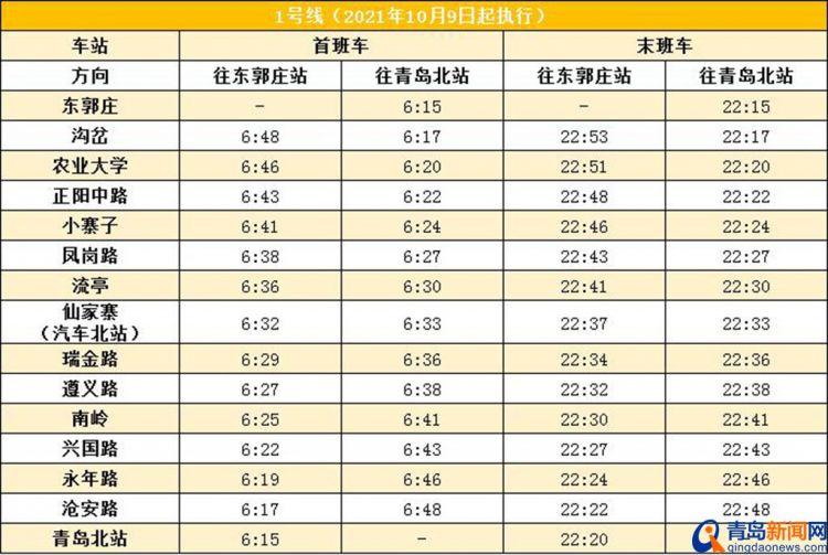 乘客朋友注意啦 青岛地铁10月9日起调整末班车时间