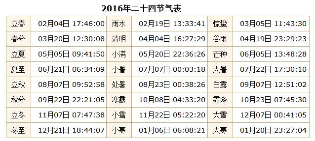 2019年节气时间表