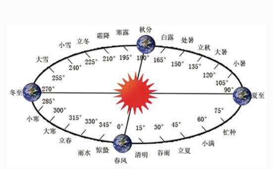 2017年节气时间表