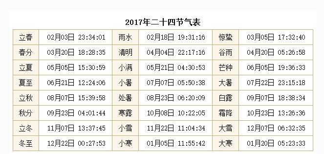 2017年24节气时间表