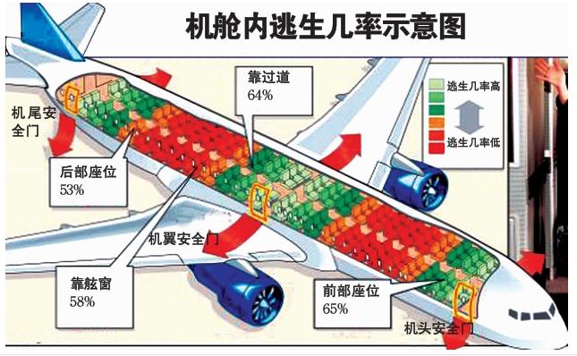 波音 737-300,单通道,128 个座位 机头 1 个厕所,机尾 2 个厕所,中部安全出口在第 9 排和第 10 排之间 头等舱 8 个座位,1~ 2 排,每排 4 个,AD 座位靠窗,BC 座位靠走道 经济舱 120 个座位,3~22 排,每排 6 个,AF 座位靠窗,CD 座位靠走道 第 9 排、最后两排无法调整座椅靠背,第 10 排较为宽敞 波音 737-800,单通道,167 个座位 机头 1 个厕所,机尾 3 个厕所,中部安全出口在第 12 排和第 14 排之间 头等舱 8 个座位,1