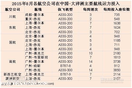 大数据:中国内地飞澳大利亚新西兰运力分析