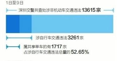 深圳开单车禁骑令
