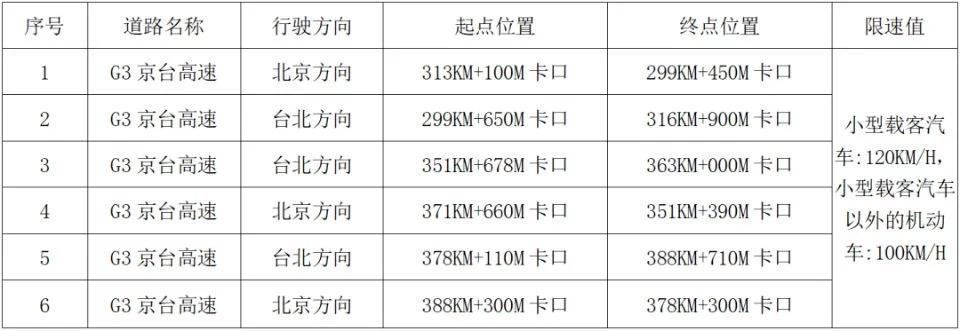 宣布G3京台高速将于7月12日启动非法取证设备