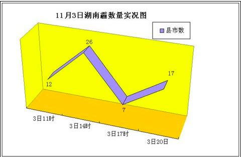 """湖南32县市遭""""霾""""伏 未来一周少雨2"""